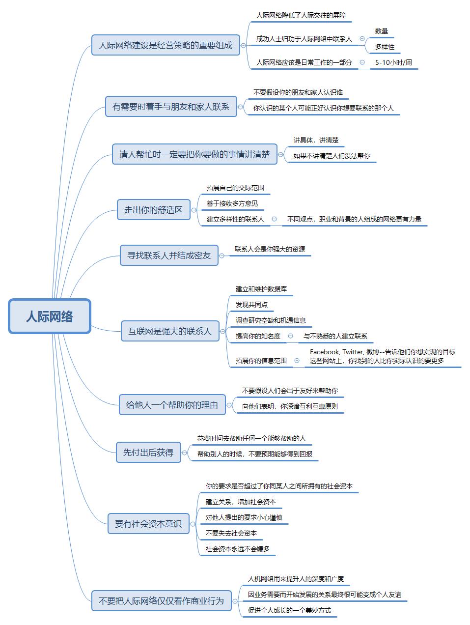 人际网络思维导图